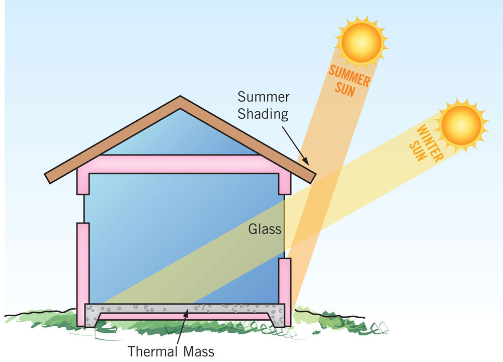What is passive solar sol coast Solar architect