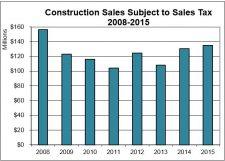 Construction Sales 2008-2015